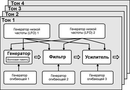 На рисунке показана структура